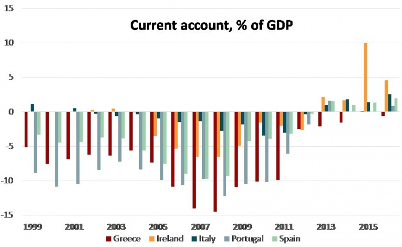 The occasional importance of the current account in an era of a